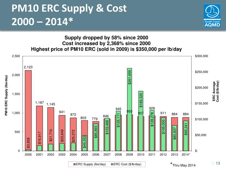 PM10 ERC Supply & Cost
