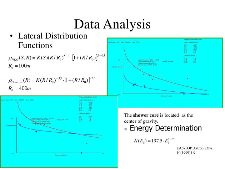 Lateral Distribution Functions