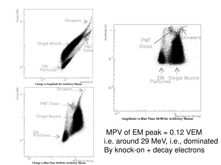MPV of EM peak = 0.12 VEM