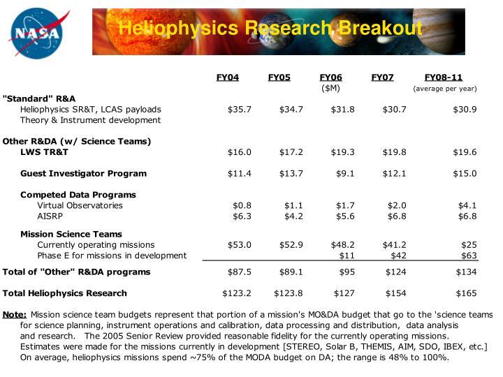 Heliophysics Research Breakout
