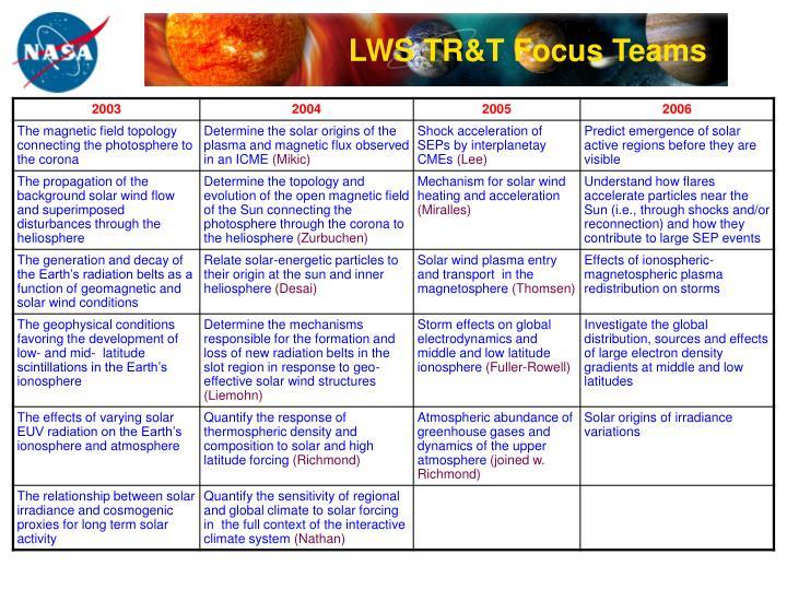 LWS TR&T Focus Teams