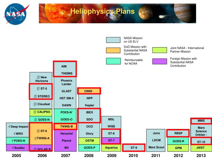 Heliophysics Plans