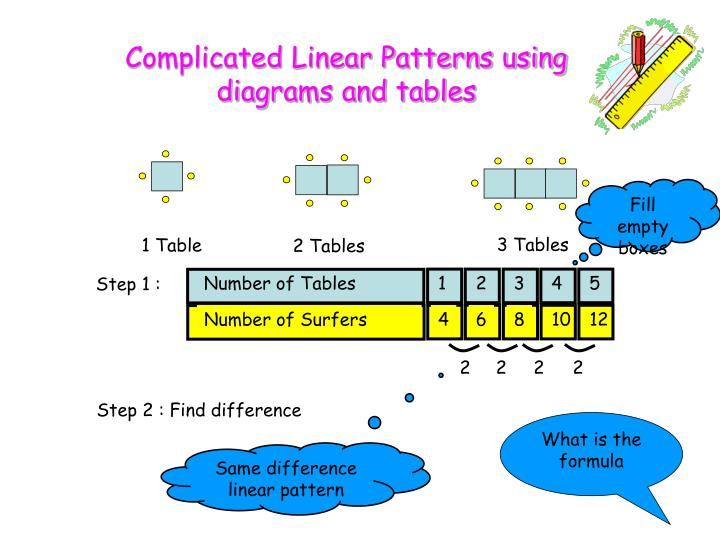 Complicated Linear Patterns using diagrams and tables