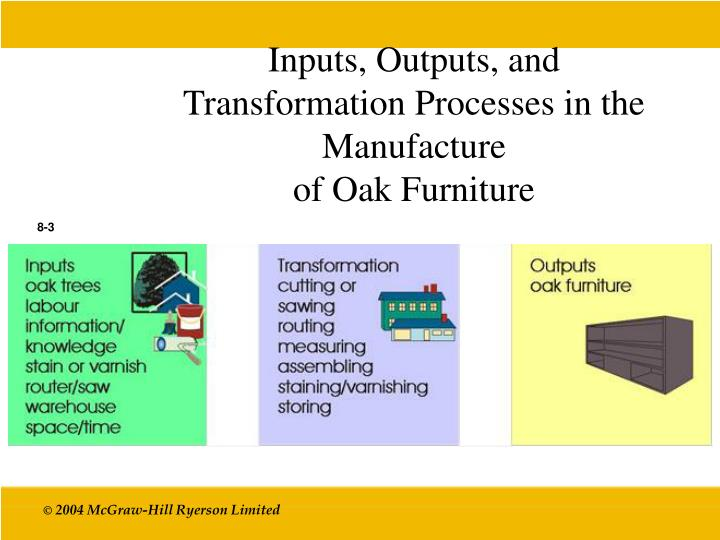Inputs, Outputs, and Transformation Processes in the Manufacture