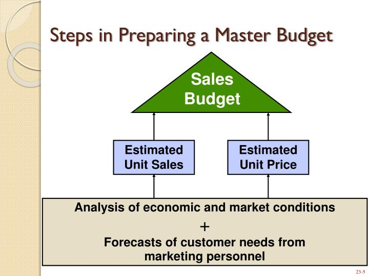 why does preparing a master budget require a committee Master budget master budget definition the master budget is the aggregation of all lower-level budgets produced by a company's various functional (master budget preparation) sopchoppy company manufactures a red industrial dye the company is preparing its 2000 master budget and.