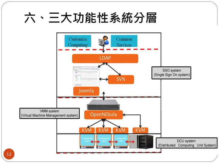 六、三大功能性系統分層