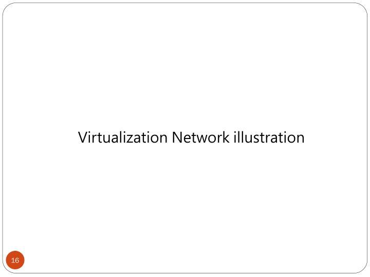 Virtualization Network illustration