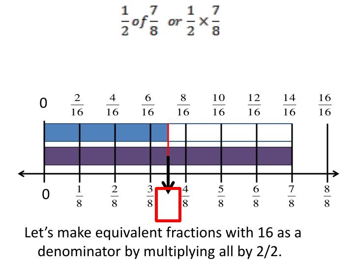 Let's make equivalent fractions with 16 as a denominator by multiplying all by 2/2.