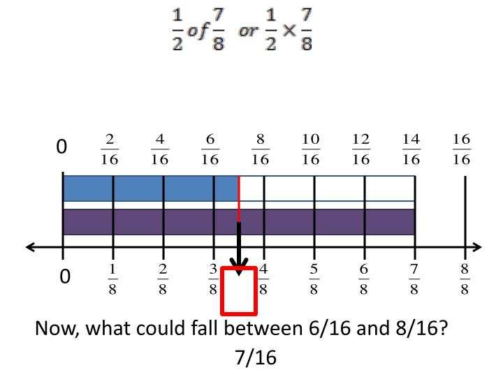 Now, what could fall between 6/16 and 8/16?