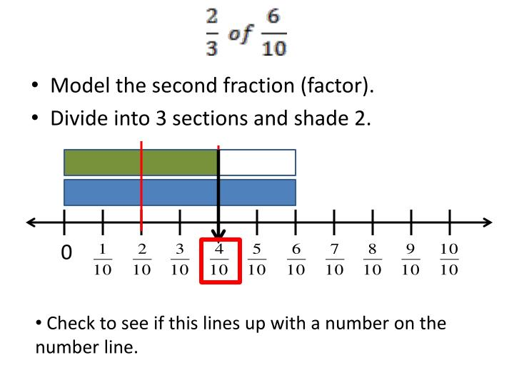 Model the second fraction (factor).