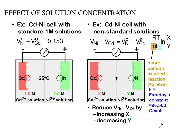 EFFECT OF SOLUTION CONCENTRATION