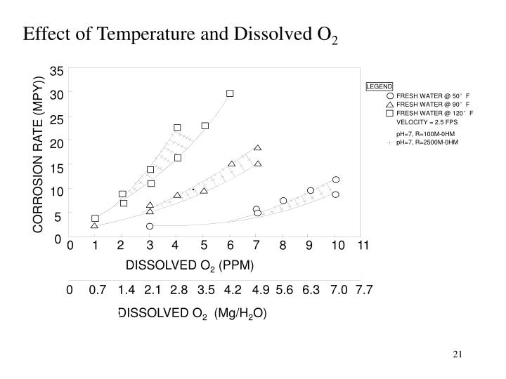 Effect of Temperature and Dissolved O
