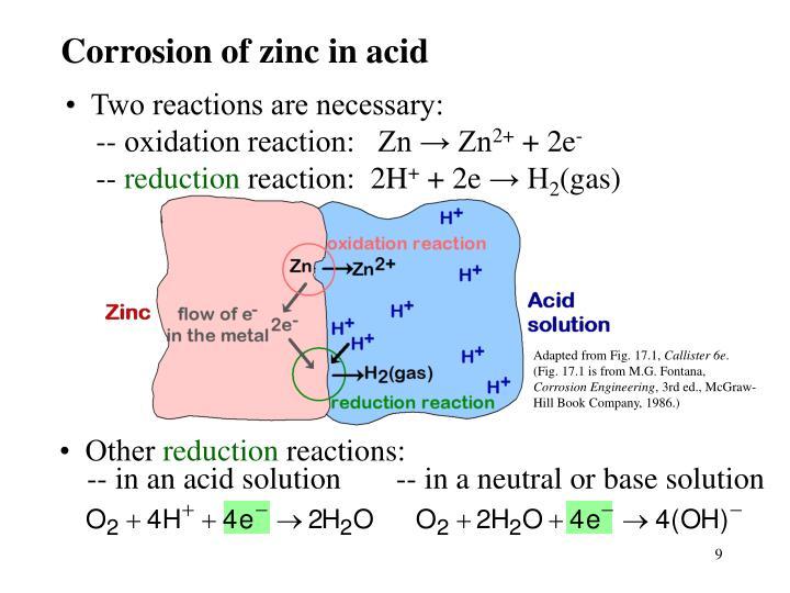 Corrosion of zinc in acid