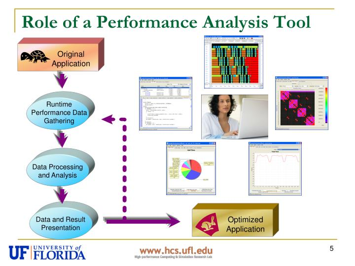 Role of a Performance Analysis Tool