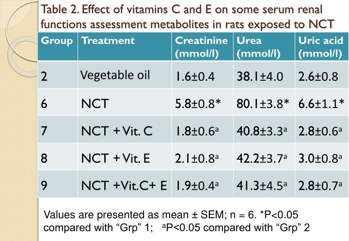 Table 2. Effect of vitamins C and E on some serum renal functions assessment metabolites in rats exposed to NCT