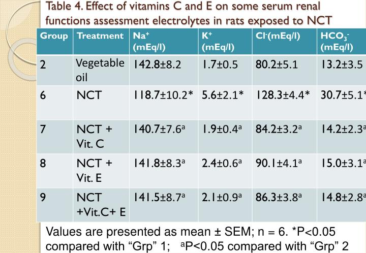Table 4. Effect of vitamins C and E on some serum renal functions assessment electrolytes in rats exposed to NCT