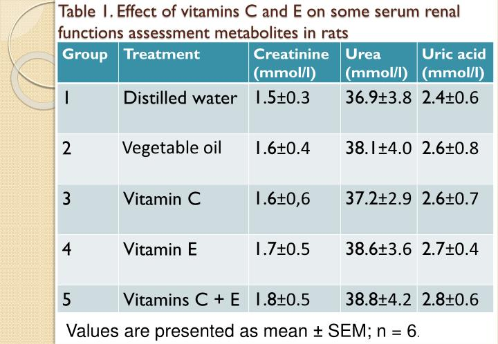 Table 1. Effect of vitamins C and E on some serum renal functions assessment metabolites in rats