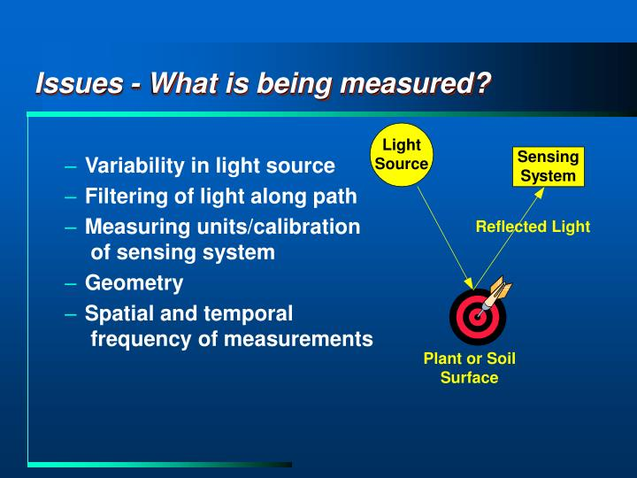 Issues what is being measured