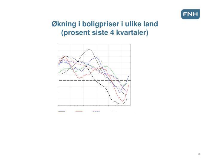 Økning i boligpriser i ulike land