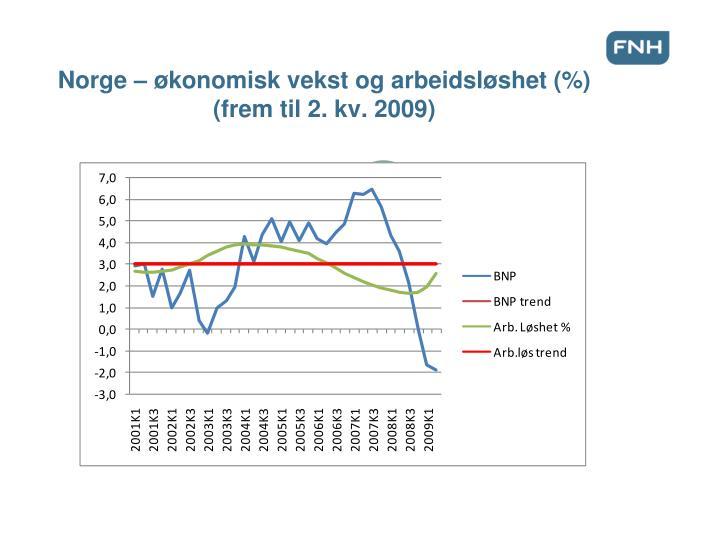 Norge – økonomisk vekst og arbeidsløshet (%)