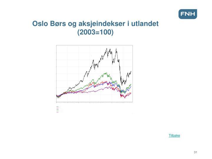 Oslo Børs og aksjeindekser i utlandet