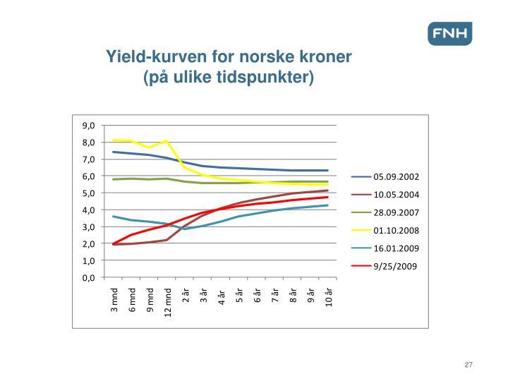 Yield-kurven for norske kroner