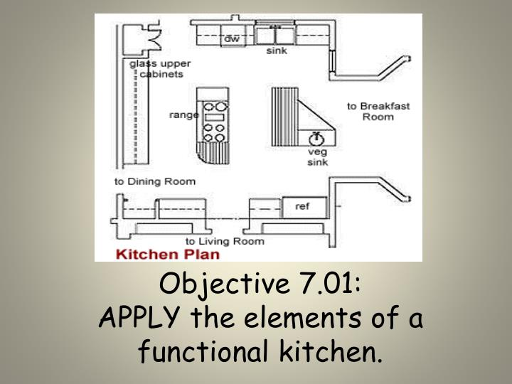 objective 7 01 apply the elements of a functional kitchen n.