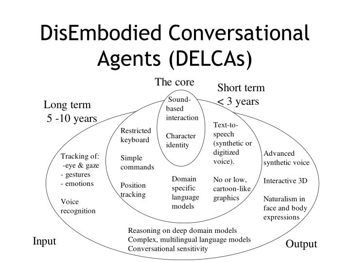 DisEmbodied Conversational Agents (DELCAs)