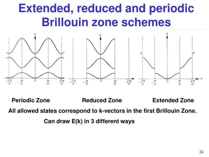 Extended, reduced and periodic Brillouin zone schemes