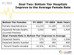 goal two bottom tier hospitals improve to the average female rate