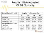 results risk adjusted cabg mortality1