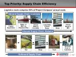 top priority supply chain efficiency