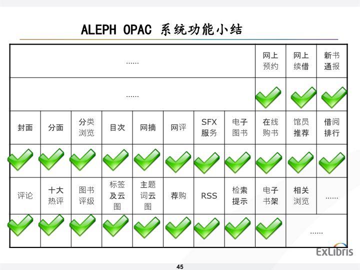 ALEPH OPAC