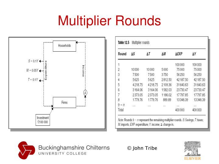 Multiplier Rounds