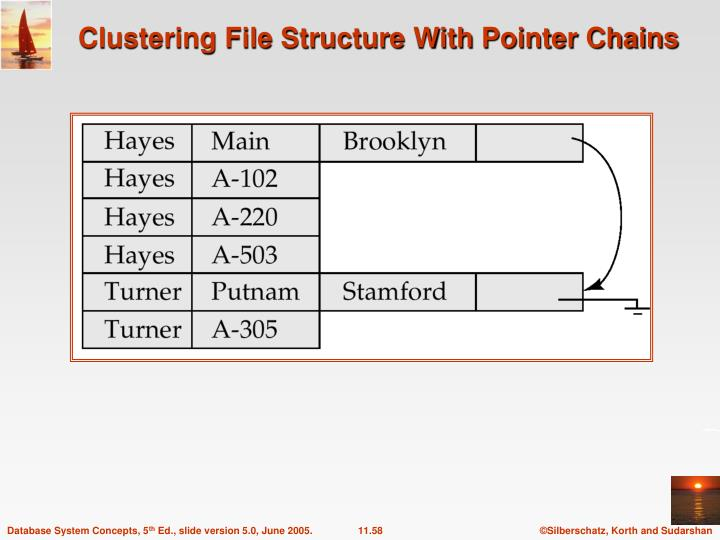 Clustering File Structure With Pointer Chains