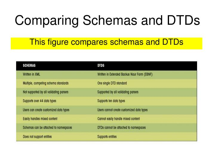 Comparing Schemas and DTDs