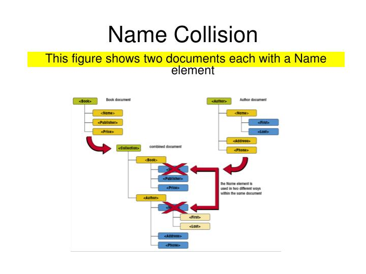 Name Collision