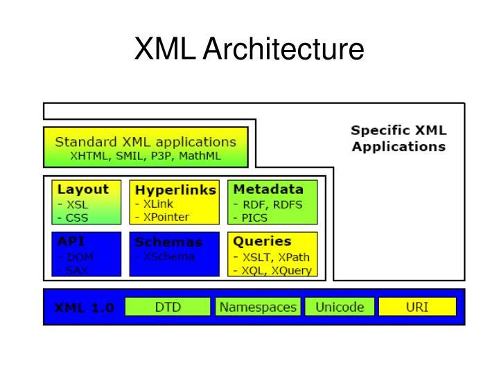 XML Architecture