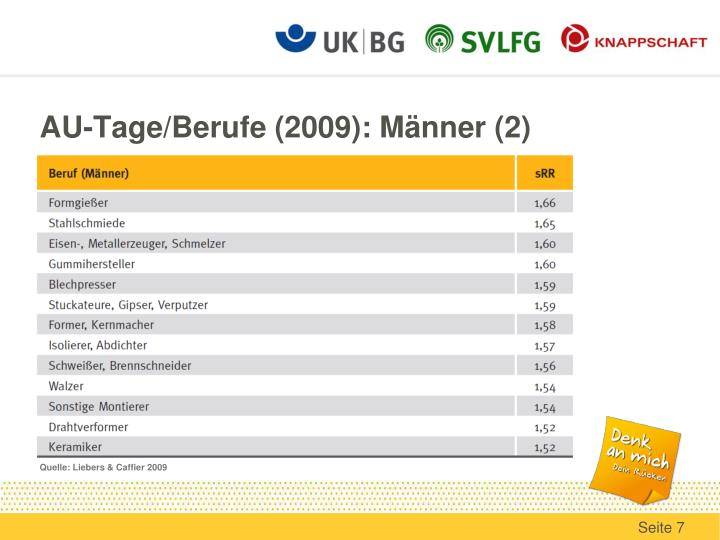 AU-Tage/Berufe (2009): Männer (2)