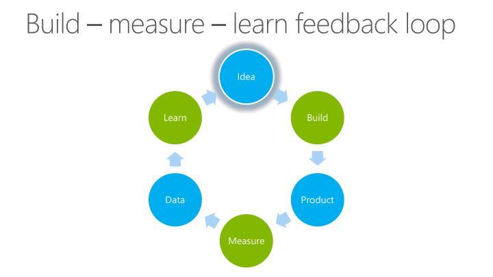 Build – measure – learn feedback loop