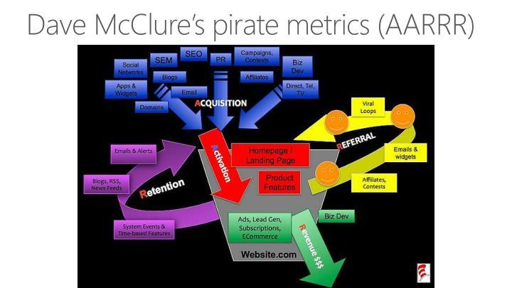 Dave McClure's pirate metrics (AARRR)