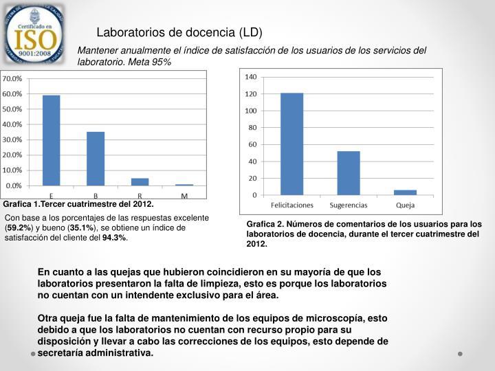 Laboratorios de docencia (LD)