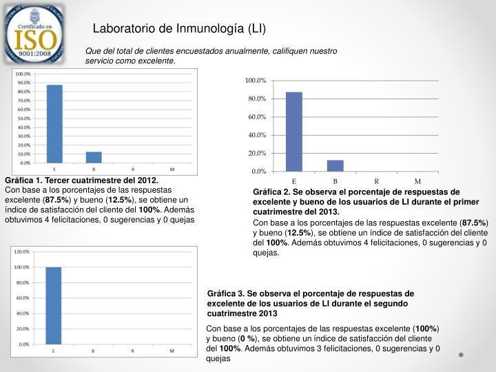 Laboratorio de Inmunología (LI)