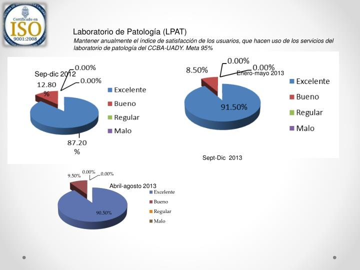 Laboratorio de Patología (LPAT)