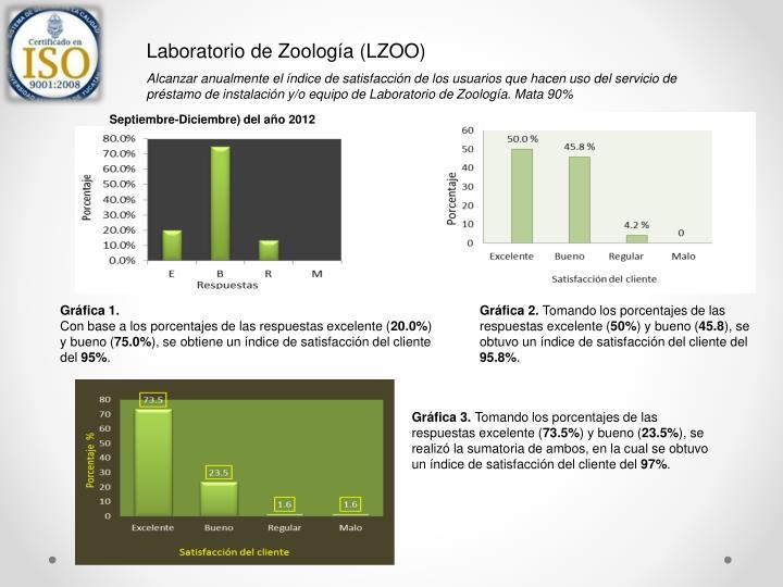Laboratorio de Zoología (LZOO)