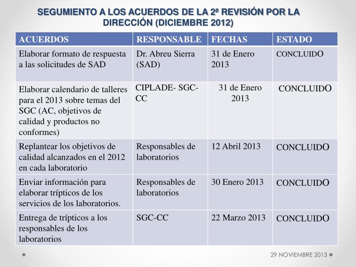 SEGUMIENTO A LOS ACUERDOS DE LA 2ª REVISIÓN POR LA DIRECCIÓN (DICIEMBRE 2012)