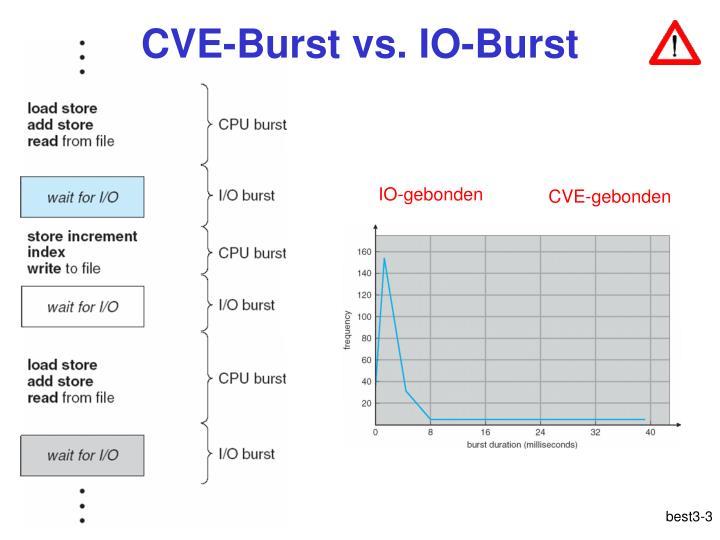 Cve burst vs io burst