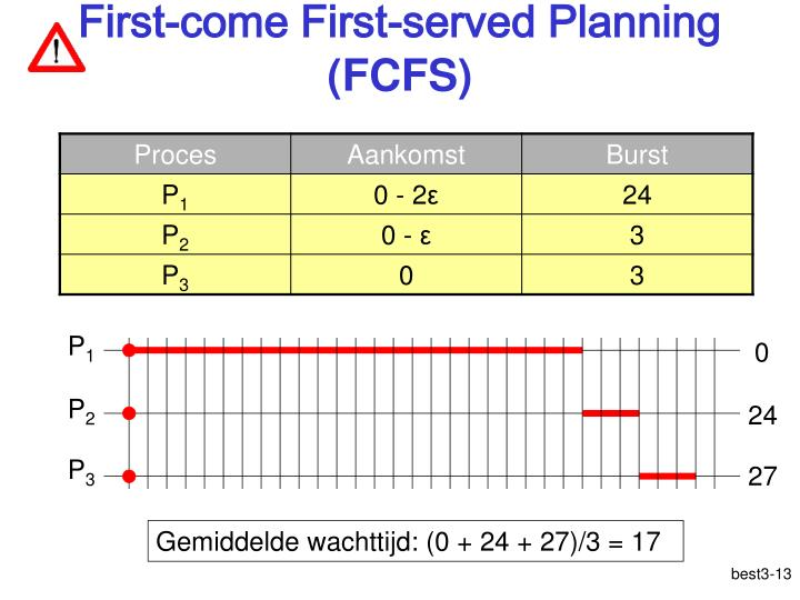 First-come First-served Planning