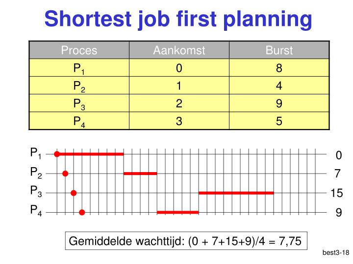 Shortest job first planning