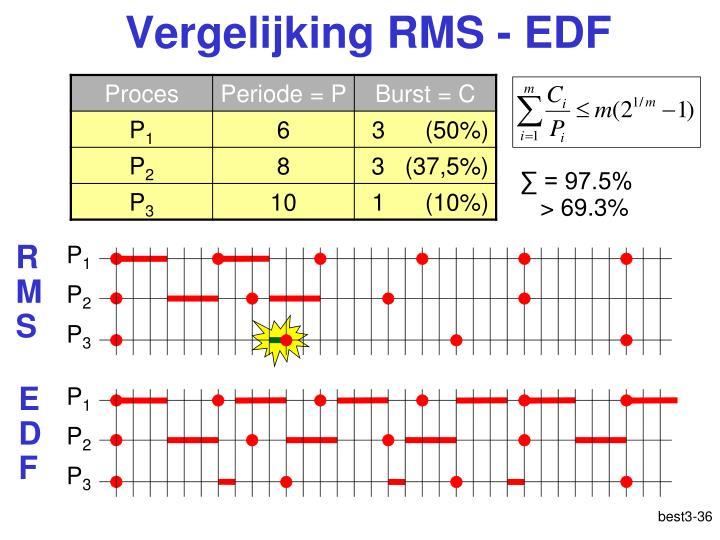 Vergelijking RMS - EDF